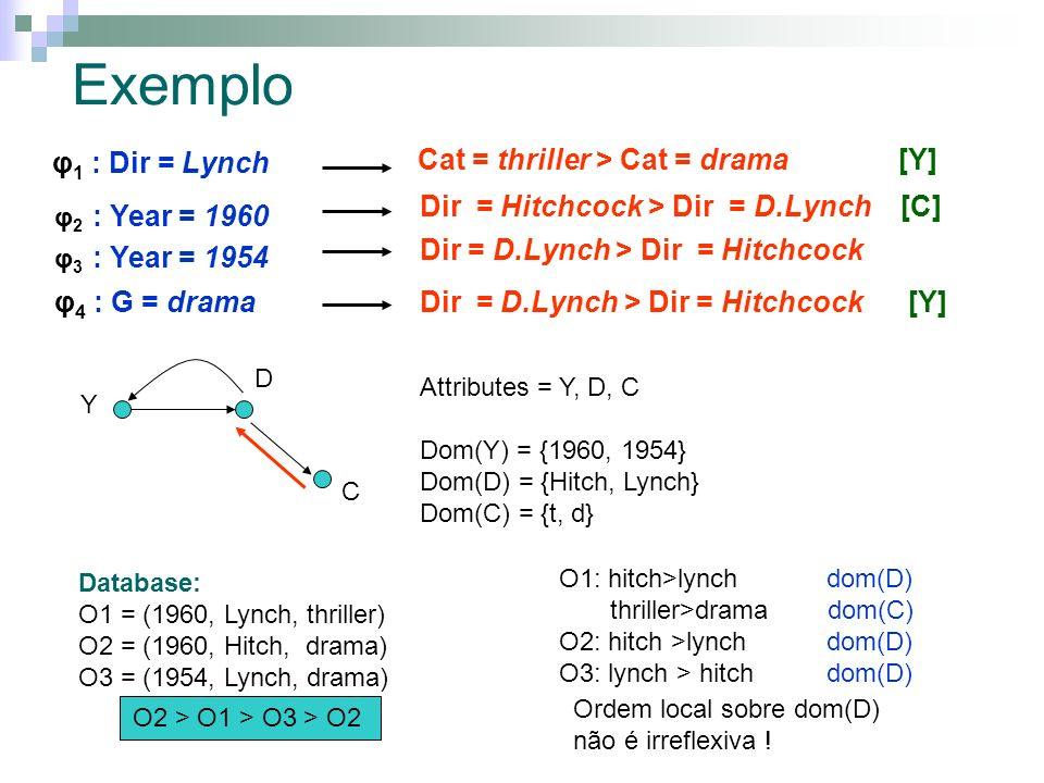 Exemplo φ1 : Dir = Lynch Cat = thriller > Cat = drama [Y]